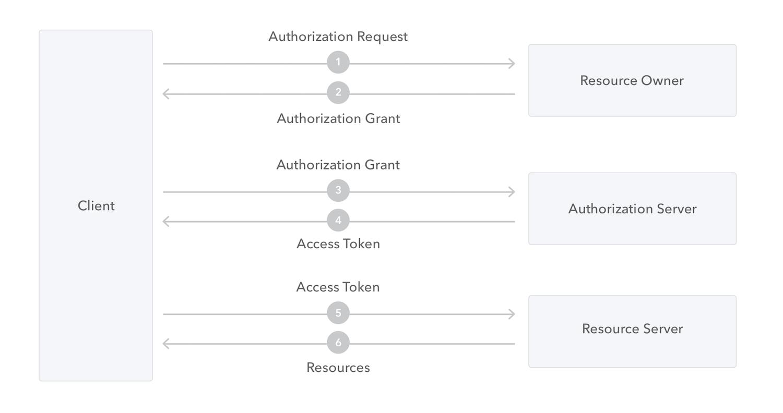 OpenID Connect vs OAuth 2 0 vs SAML 2 0